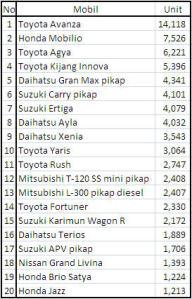 20 Mobil Terlaris di Indonesia Bulan April 2014