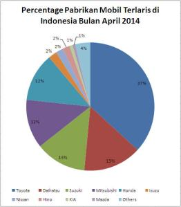 wpid-10-pabrikan-terlaris-di-indonesia-bulan-april-2014-1.jpg.jpeg