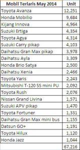 Mobil terlaris may 2014