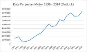 Data Penjualan Motor
