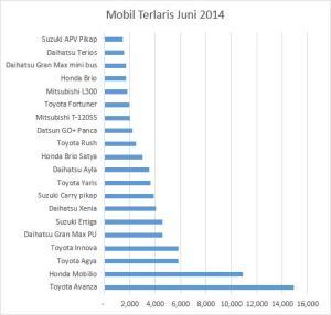 mobil terlaris juni 2014 2