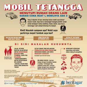 wpid-28_beritagar-infografik-mobil-menghalangi-tetangga_l.png