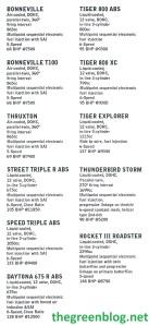 Triumph specification