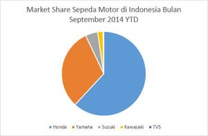 Market Share Motor September 2014 YTD