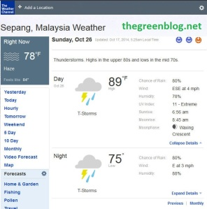Oct 26 2014 Forecast for Sepang Malaysia